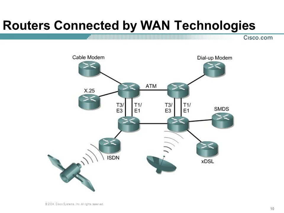 10 © 2004, Cisco Systems, Inc. All rights reserved. Routers Connected by WAN Technologies