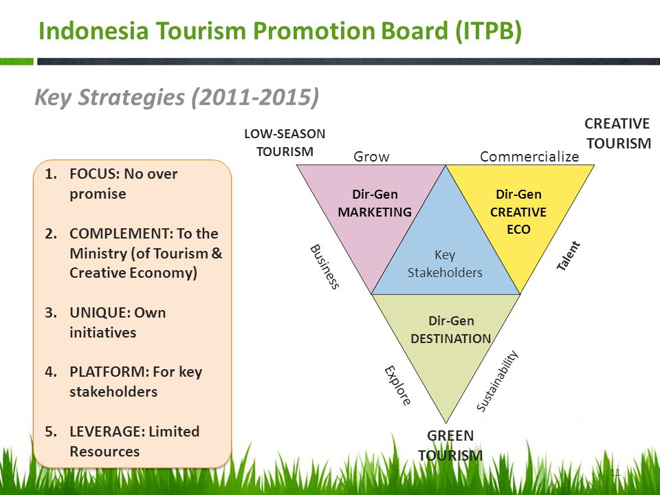 Key Strategies (2011-2015) GrowCommercialize CREATIVE TOURISM LOW-SEASON TOURISM GREEN TOURISM Explore Sustainability Business Talent 1.FOCUS: No over promise 2.COMPLEMENT: To the Ministry (of Tourism & Creative Economy) 3.UNIQUE: Own initiatives 4.PLATFORM: For key stakeholders 5.LEVERAGE: Limited Resources Dir-Gen MARKETING Dir-Gen CREATIVE ECO Dir-Gen DESTINATION Key Stakeholders 11 Indonesia Tourism Promotion Board (ITPB)