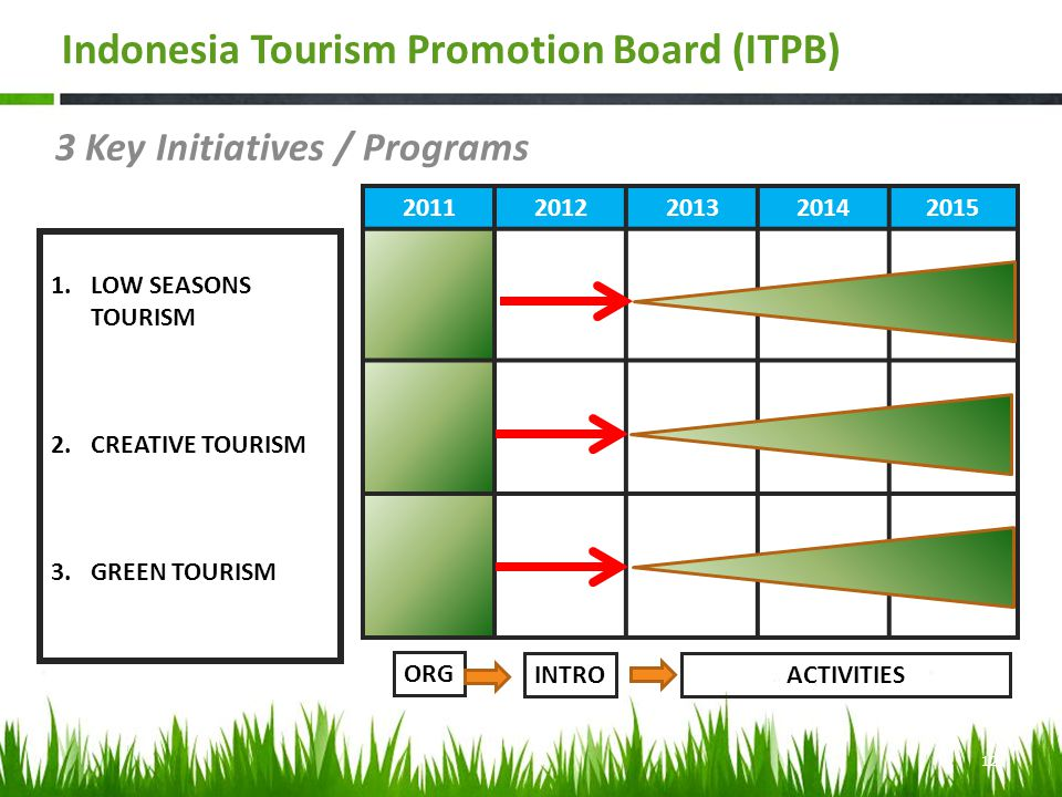 3 Key Initiatives / Programs 1.LOW SEASONS TOURISM 2.CREATIVE TOURISM 3.GREEN TOURISM 20112012201320142015 ORG INTROACTIVITIES 12 Indonesia Tourism Promotion Board (ITPB)