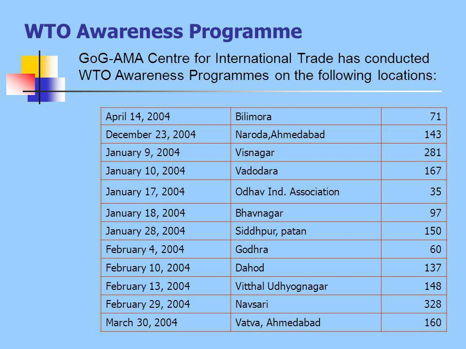 WTO Awareness Programme GoG-AMA Centre for International Trade has conducted WTO Awareness Programmes on the following locations: April 14, 2004Bilimora71 December 23, 2004Naroda,Ahmedabad143 January 9, 2004Visnagar281 January 10, 2004Vadodara167 January 17, 2004Odhav Ind.