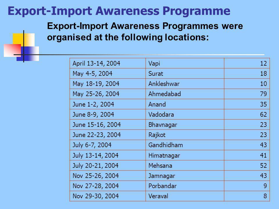 Export-Import Awareness Programme Export-Import Awareness Programmes were organised at the following locations: April 13-14, 2004Vapi12 May 4-5, 2004Surat18 May 18-19, 2004Ankleshwar10 May 25-26, 2004Ahmedabad79 June 1-2, 2004Anand35 June 8-9, 2004Vadodara62 June 15-16, 2004Bhavnagar23 June 22-23, 2004Rajkot23 July 6-7, 2004Gandhidham43 July 13-14, 2004Himatnagar41 July 20-21, 2004Mehsana52 Nov 25-26, 2004Jamnagar43 Nov 27-28, 2004Porbandar9 Nov 29-30, 2004Veraval8