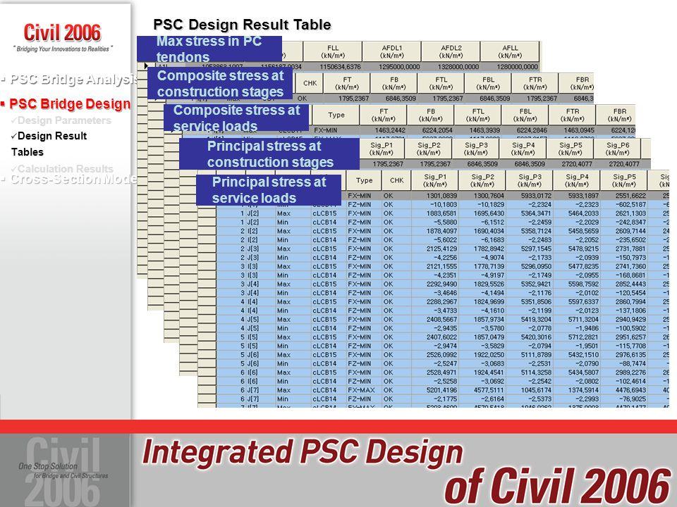  PSC Bridge Design Design Parameters Design Result Tables Calculation Results  PSC Bridge Analysis  Cross-Section Model Design Result Tables PSC De