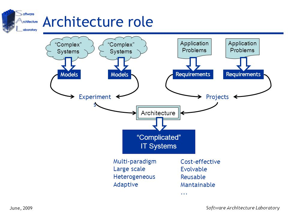 June, 2009 Software Architecture Laboratory Complicated IT Systems Architecture role Experiment s Application Domains Models Complex Systems Models Complex Systems Projects Application Problems Application Problems Requirements Architecture Multi-paradigm Large scale Heterogeneous Adaptive Cost-effective Evolvable Reusable Mantainable...