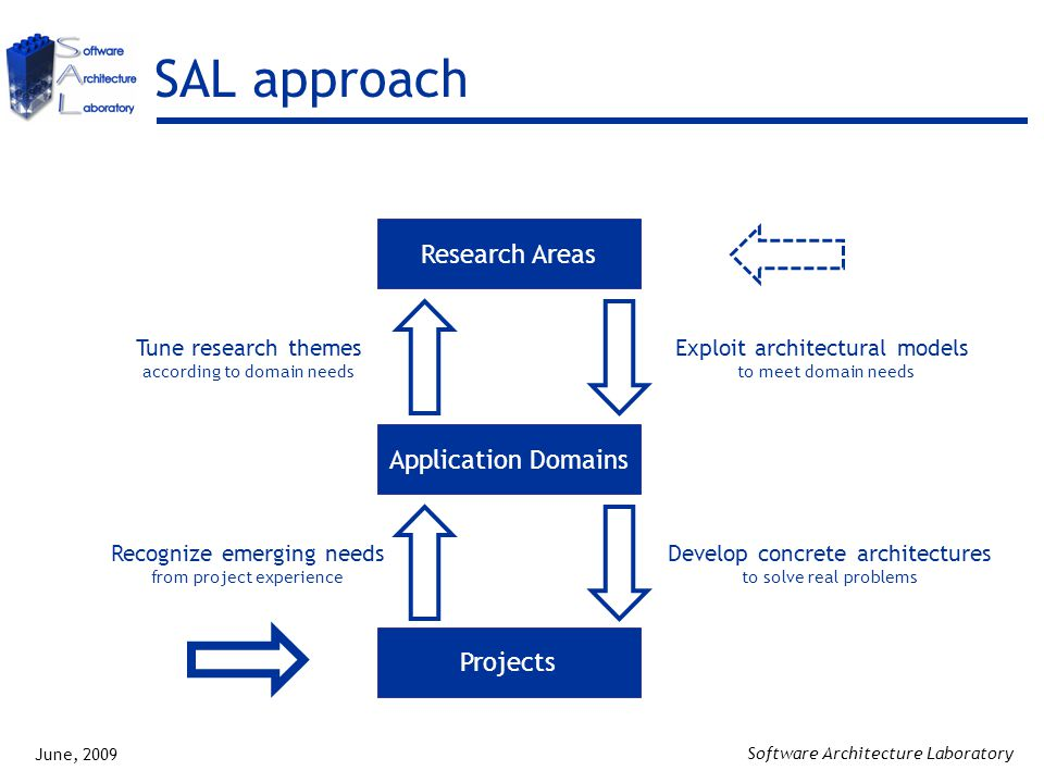 June, 2009 Software Architecture Laboratory SAL approach Exploit architectural models to meet domain needs Develop concrete architectures to solve real problems Recognize emerging needs from project experience Tune research themes according to domain needs Application Domains Research Areas Projects