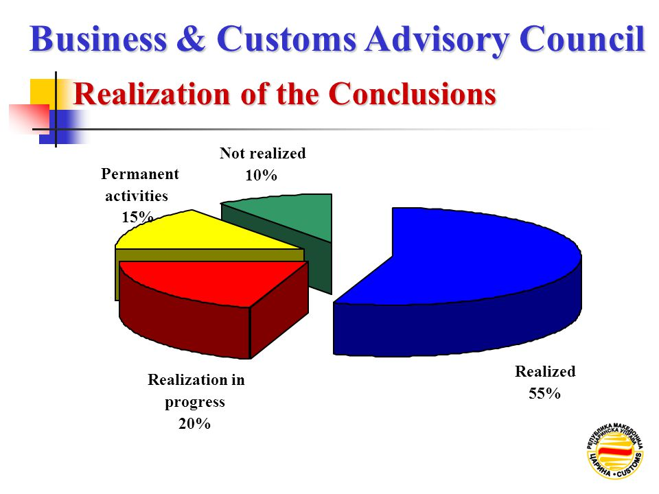 Realization of the Conclusions Business & Customs Advisory Council Not realized 10% Permanent activities 15% Realization in progress 20% Realized 55%