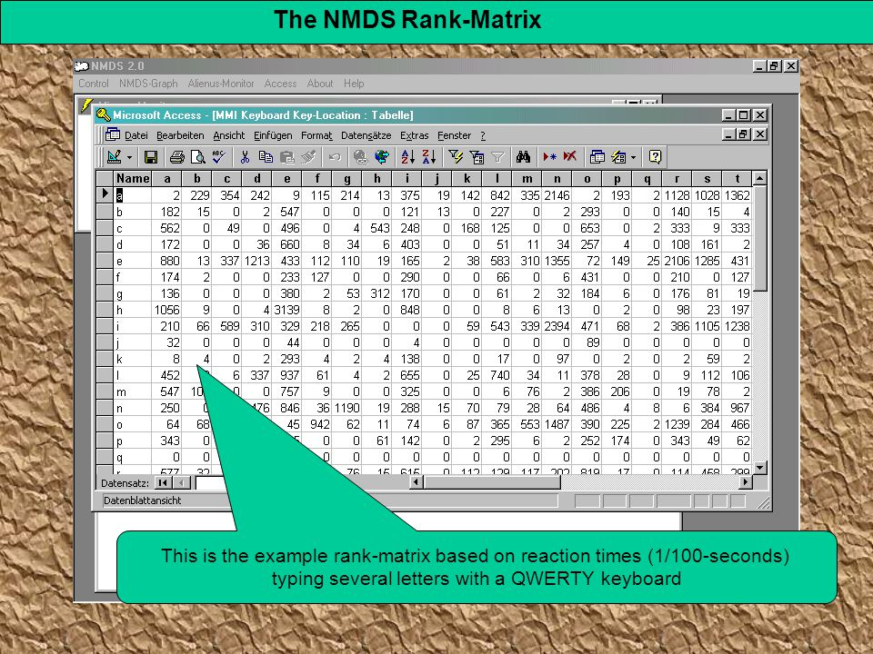 The NMDS Rank-Matrix This is the example rank-matrix based on reaction times (1/100-seconds) typing several letters with a QWERTY keyboard