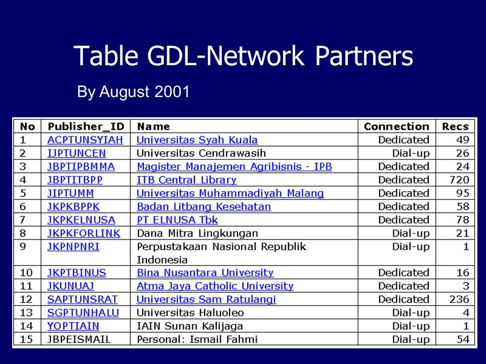 Status of IndonesiaDLN The fully operational network = GDL- Network.
