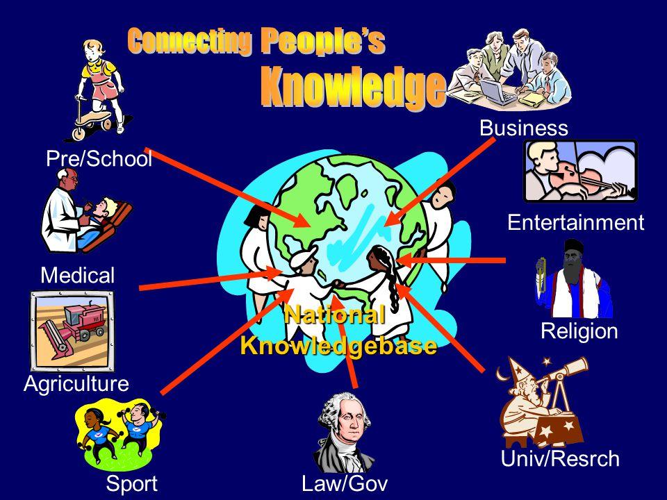 Together develop a National Knowledgebase !