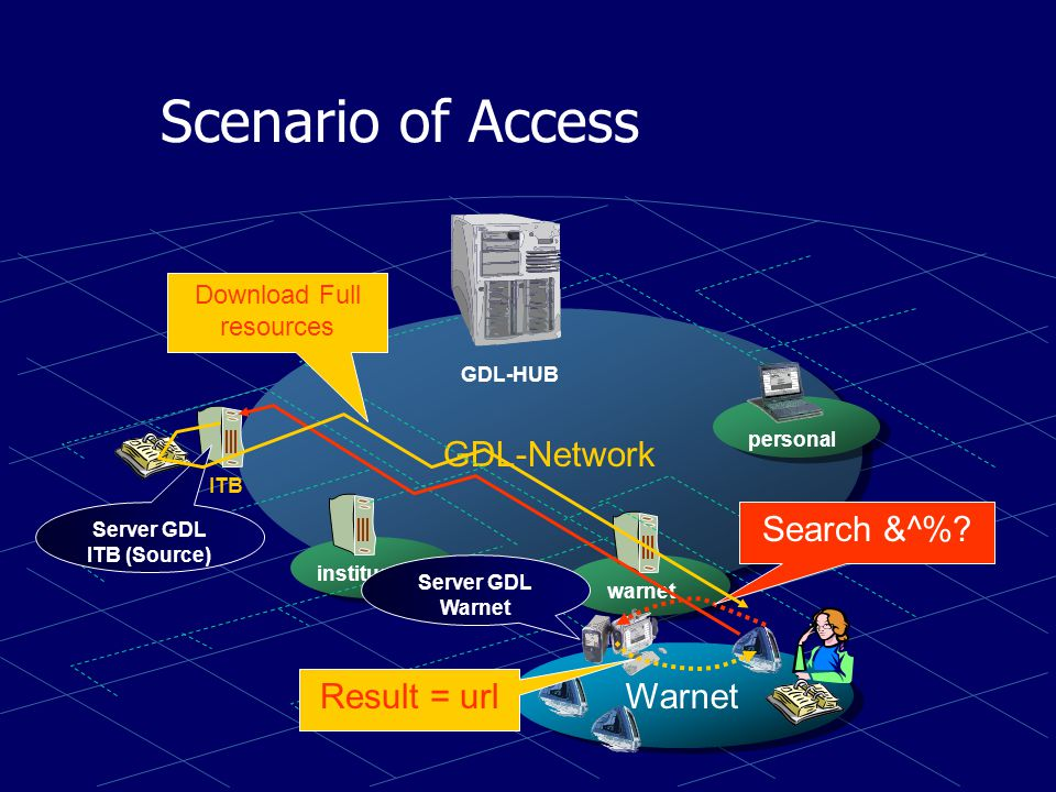 Scenario of Sharing & Replicationn GDL-Network institusi warnet personal GDL-HUB ITB RSHS Unsyiah UMM Binus UAJ IPB Salman Depkes Share Replication
