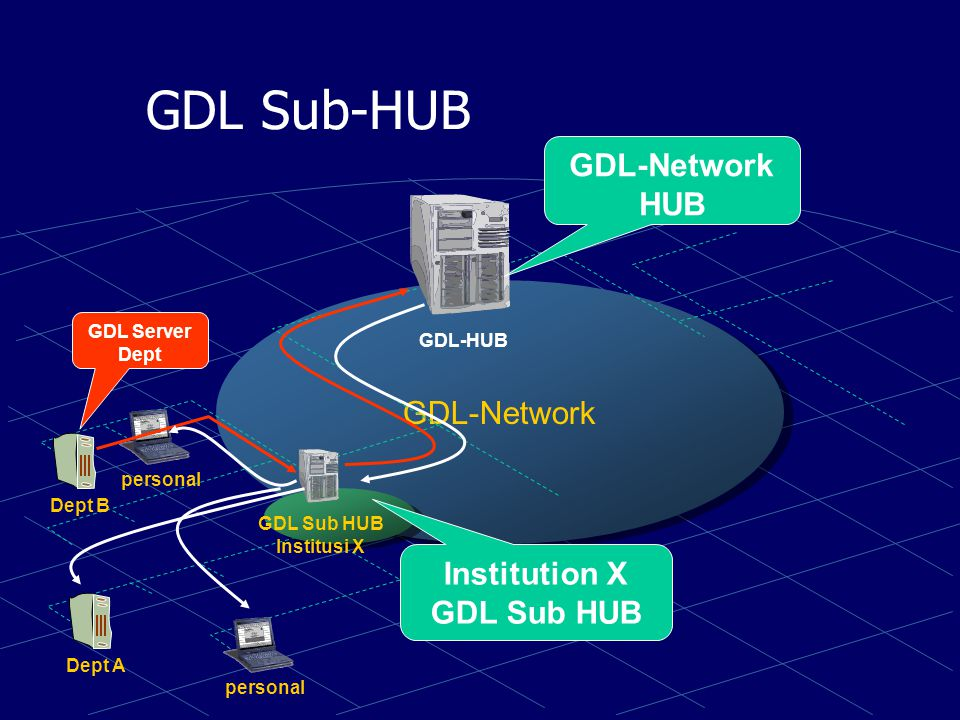 Scenario of Access GDL-Network institusiwarnet personal GDL-HUB ITB Warnet Server GDL Warnet Server GDL ITB (Source) Search &^%.