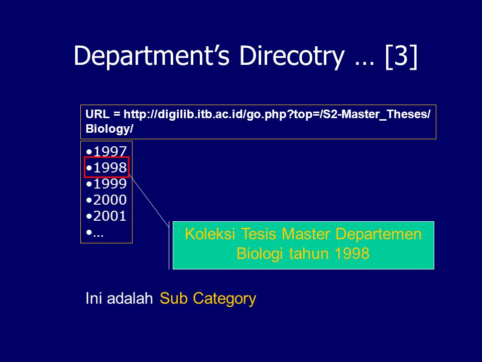 Department's Directory … [2] URL = http://digilib.itb.ac.id/go.php?top=/S2-Master_Theses/ Astronomy Biology Electrical Engineering … Example, Sub-category for Biology department This is Sub Category level
