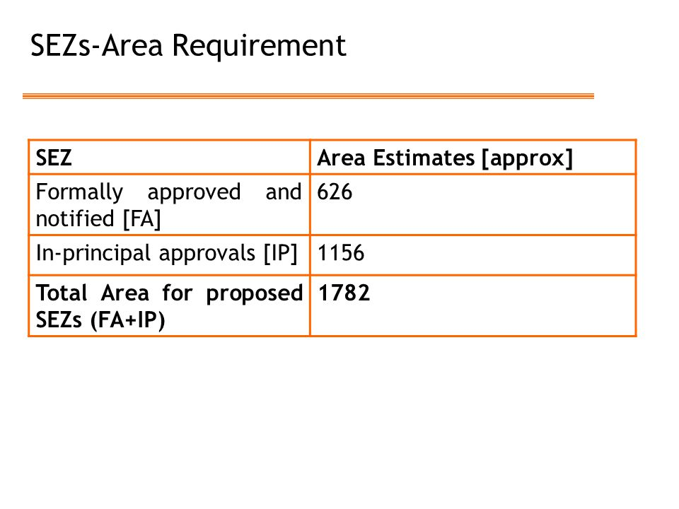 SEZs-Area Requirement SEZArea Estimates [approx] Formally approved and notified [FA] 626 In-principal approvals [IP]1156 Total Area for proposed SEZs