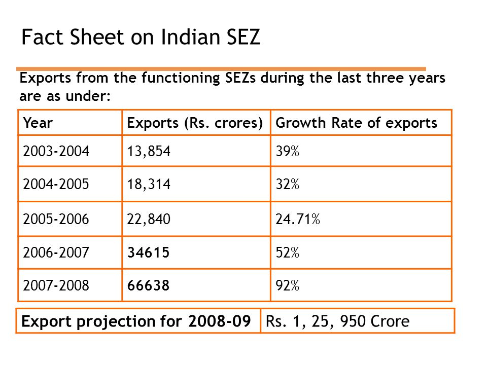 Fact Sheet on Indian SEZ Exports from the functioning SEZs during the last three years are as under: YearExports (Rs. crores)Growth Rate of exports 20