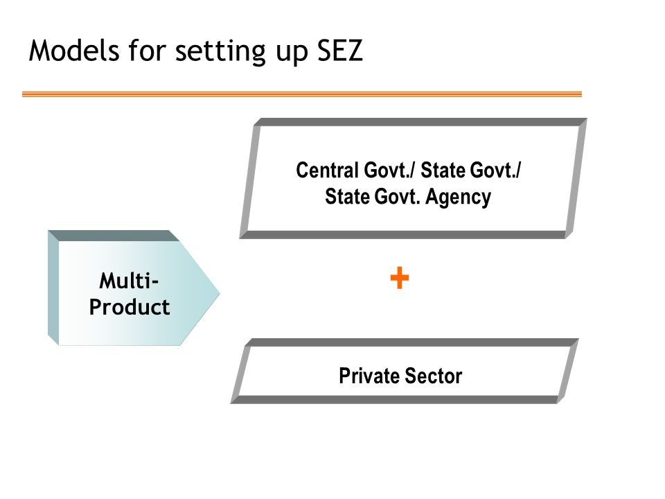 Models for setting up SEZ Multi- Product Central Govt./ State Govt./ State Govt. Agency Private Sector +