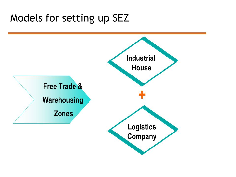 Models for setting up SEZ Free Trade & Warehousing Zones Industrial House Logistics Company +