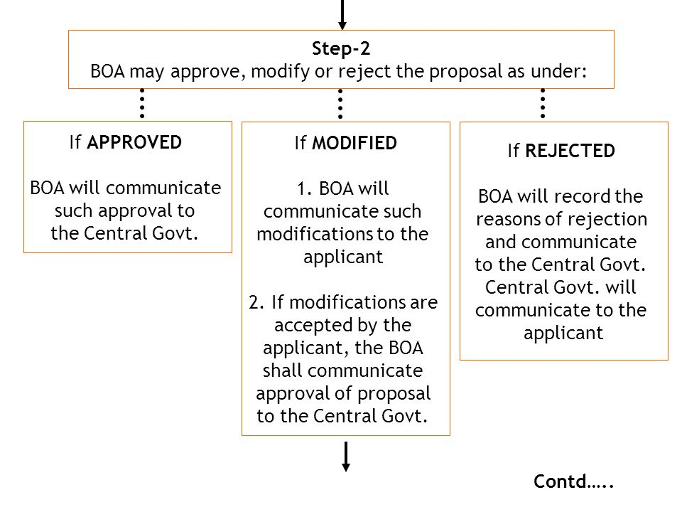 Step-2 BOA may approve, modify or reject the proposal as under: If APPROVED BOA will communicate such approval to the Central Govt. If MODIFIED 1. BOA