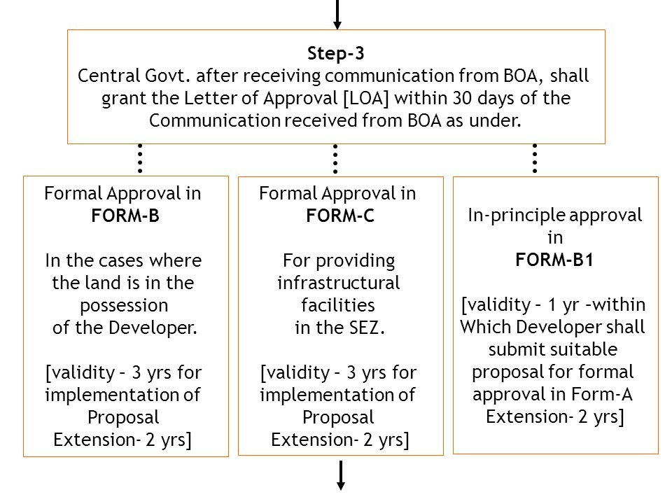 Step-3 Central Govt.