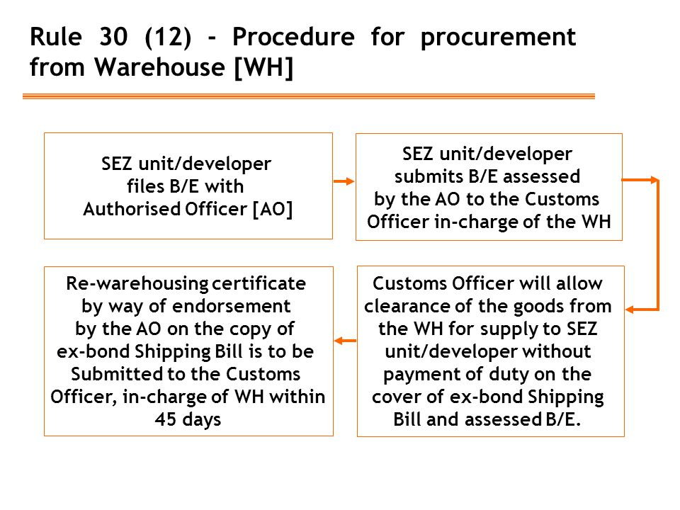 Rule 30 (12) - Procedure for procurement from Warehouse [WH] SEZ unit/developer files B/E with Authorised Officer [AO] SEZ unit/developer submits B/E