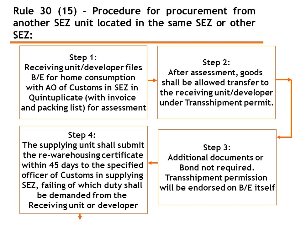 Rule 30 (15) - Procedure for procurement from another SEZ unit located in the same SEZ or other SEZ: Step 1: Receiving unit/developer files B/E for ho