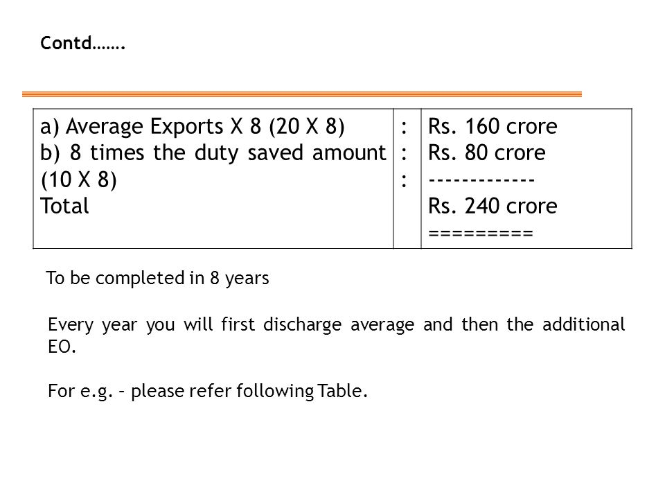 a) Average Exports X 8 (20 X 8) b) 8 times the duty saved amount (10 X 8) Total :::::: Rs.