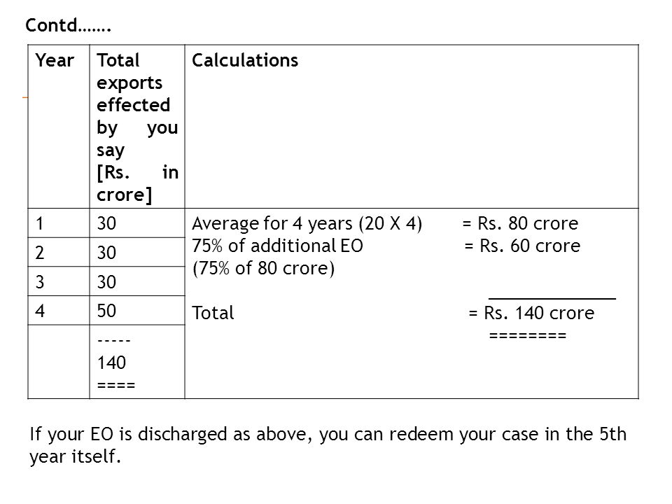 YearTotal exports effected by you say [Rs. in crore] Calculations 130Average for 4 years (20 X 4) = Rs. 80 crore 75% of additional EO = Rs. 60 crore (