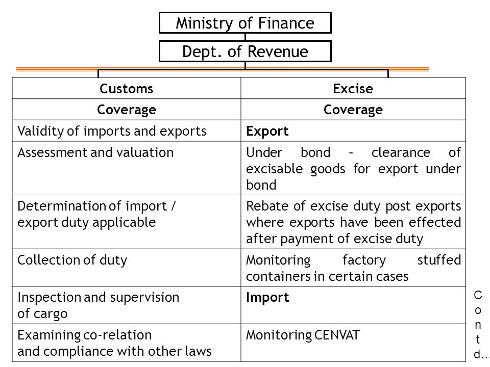 Ministry of Finance CustomsExcise Coverage Validity of imports and exportsExport Assessment and valuationUnder bond – clearance of excisable goods for export under bond Determination of import / export duty applicable Rebate of excise duty post exports where exports have been effected after payment of excise duty Collection of dutyMonitoring factory stuffed containers in certain cases Inspection and supervision of cargo Import Examining co-relation and compliance with other laws Monitoring CENVAT C o n t d… Dept.