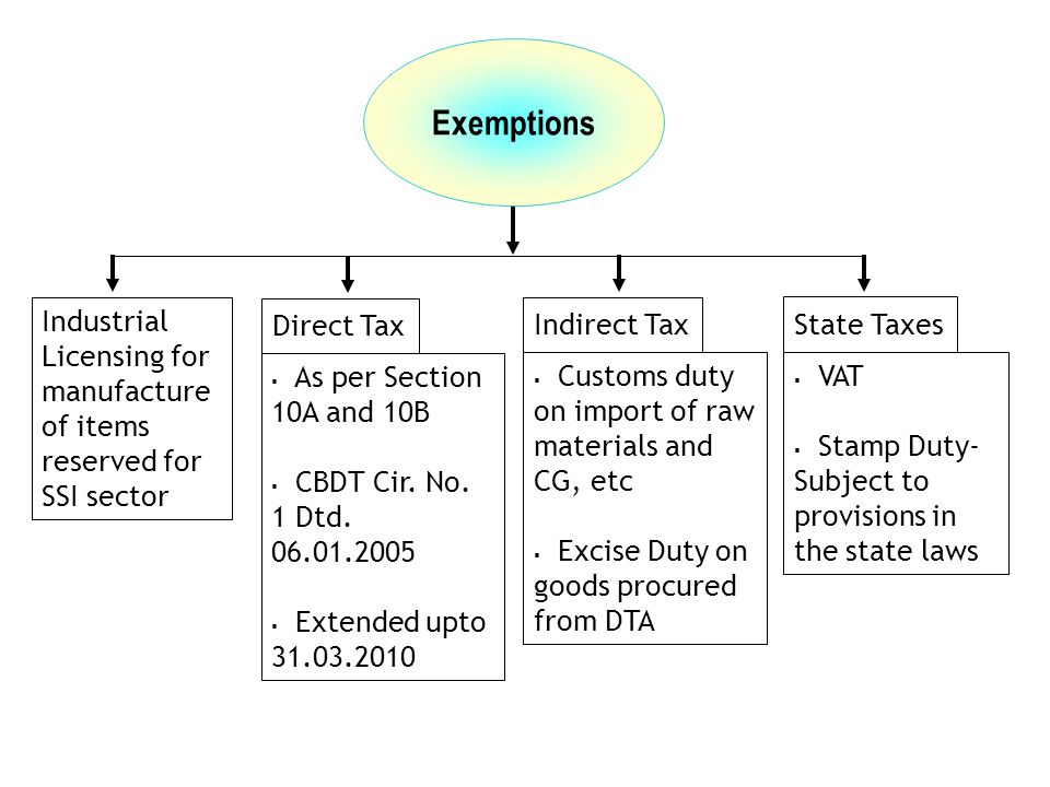Exemptions Direct Tax Indirect Tax  As per Section 10A and 10B  CBDT Cir. No. 1 Dtd. 06.01.2005  Extended upto 31.03.2010  Customs duty on import