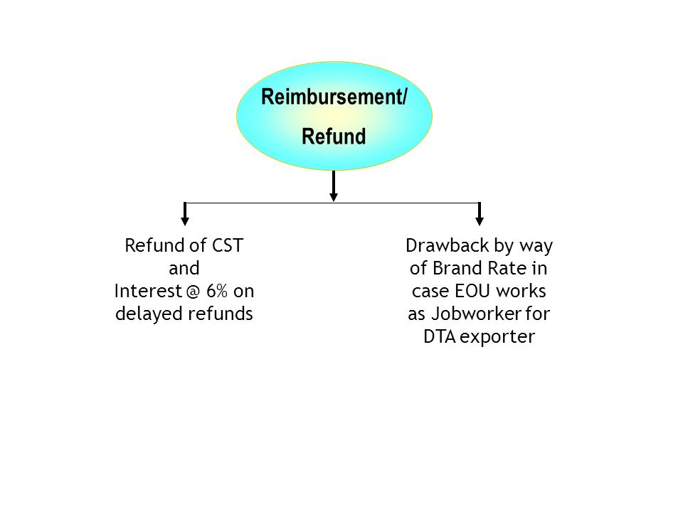 Reimbursement/ Refund Drawback by way of Brand Rate in case EOU works as Jobworker for DTA exporter Refund of CST and Interest @ 6% on delayed refunds