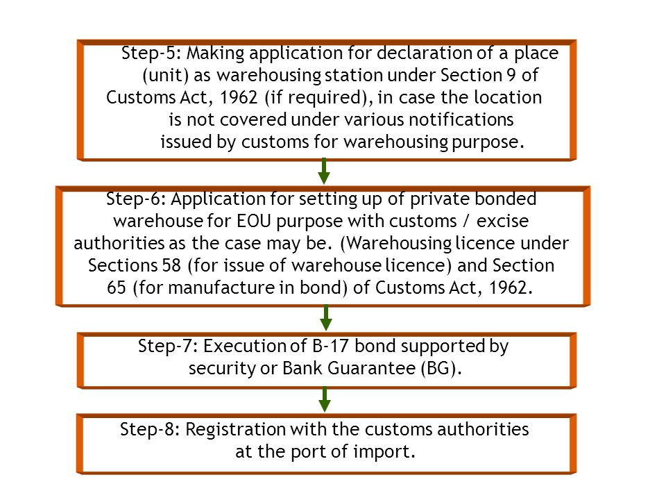Step-5: Making application for declaration of a place (unit) as warehousing station under Section 9 of Customs Act, 1962 (if required), in case the location is not covered under various notifications issued by customs for warehousing purpose.