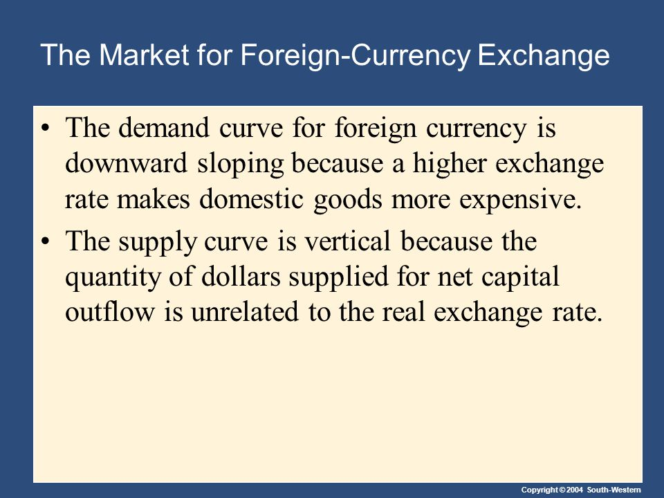 Copyright © 2004 South-Western The Market for Foreign-Currency Exchange The demand curve for foreign currency is downward sloping because a higher exc