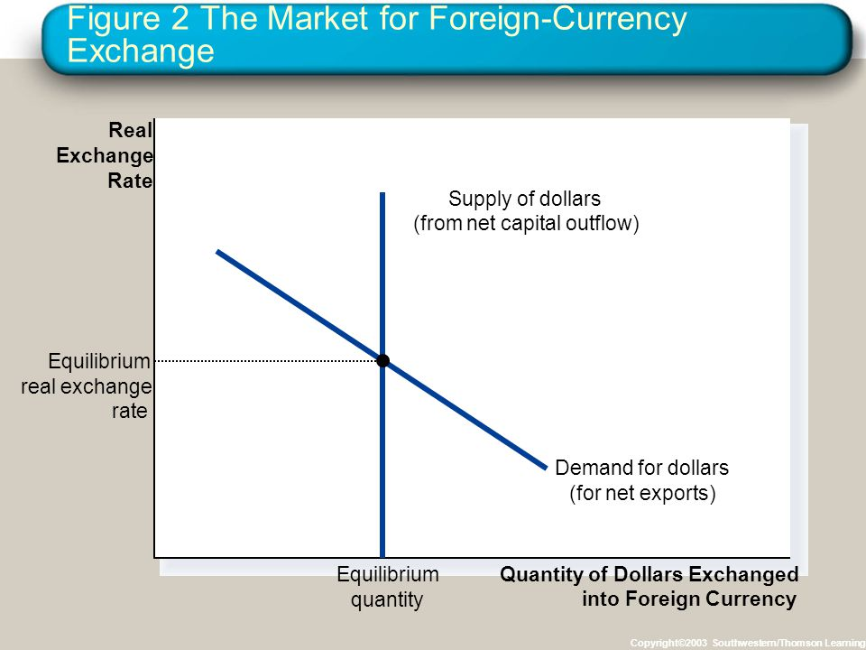Figure 2 The Market for Foreign-Currency Exchange Copyright©2003 Southwestern/Thomson Learning Quantity of Dollars Exchanged into Foreign Currency Real Exchange Rate Supply of dollars (from net capital outflow) Demand for dollars (for net exports) Equilibrium quantity Equilibrium real exchange rate