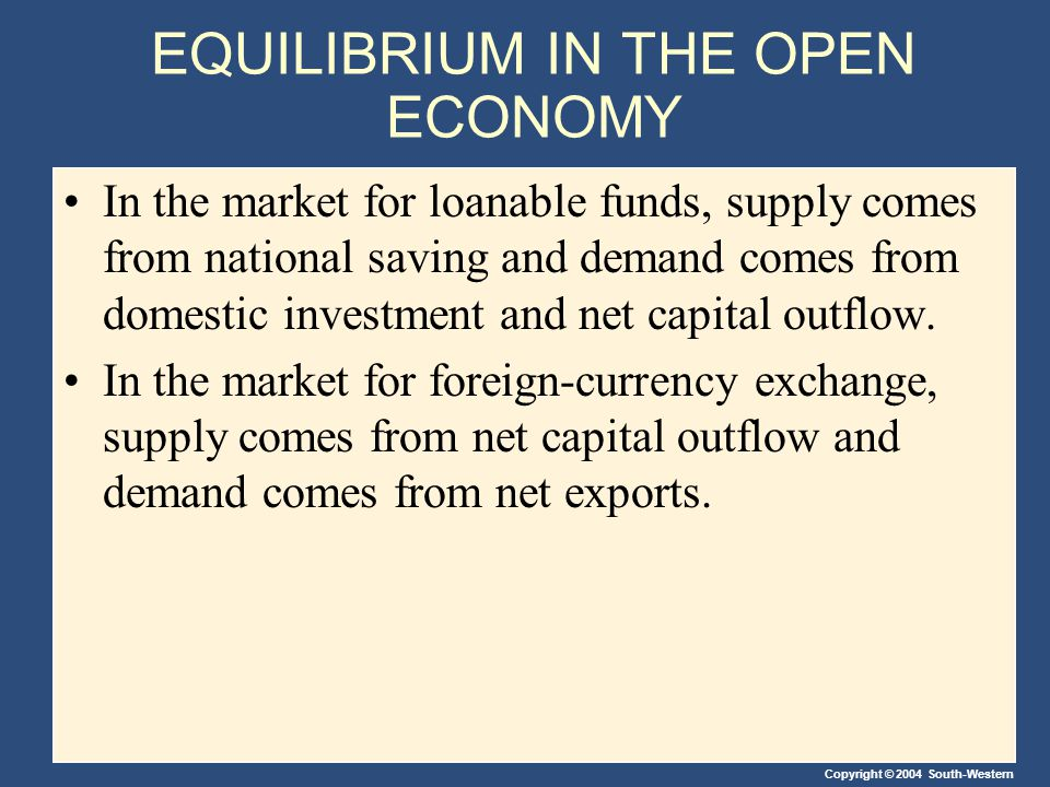 Copyright © 2004 South-Western EQUILIBRIUM IN THE OPEN ECONOMY In the market for loanable funds, supply comes from national saving and demand comes from domestic investment and net capital outflow.