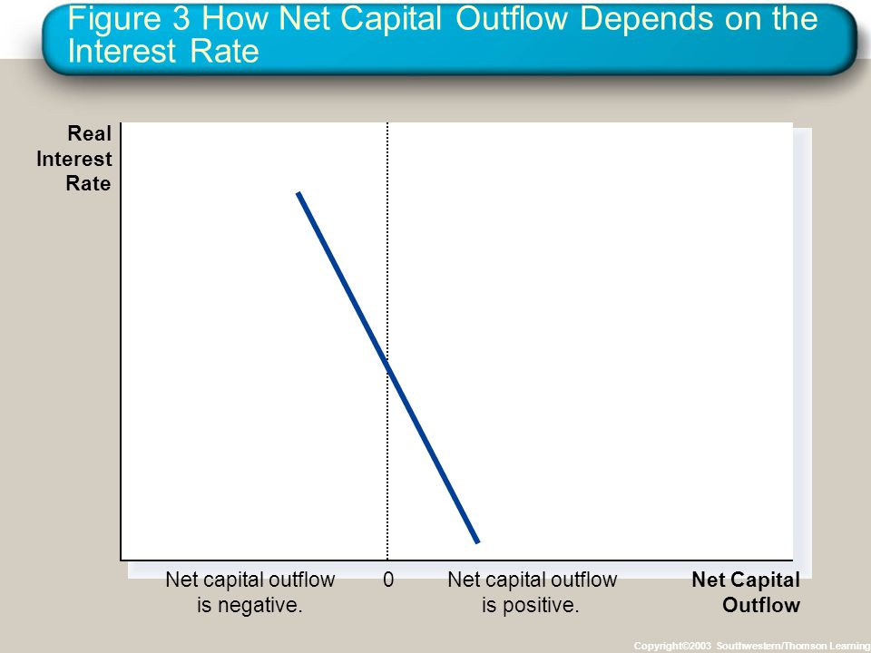 Figure 3 How Net Capital Outflow Depends on the Interest Rate Copyright©2003 Southwestern/Thomson Learning 0 Net Capital Outflow Net capital outflow i