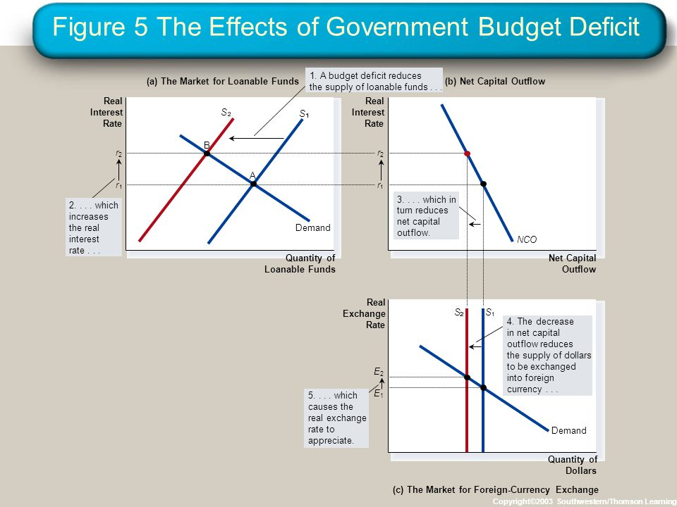 Figure 5 The Effects of Government Budget Deficit Copyright©2003 Southwestern/Thomson Learning (a) The Market for Loanable Funds(b) Net Capital Outflo