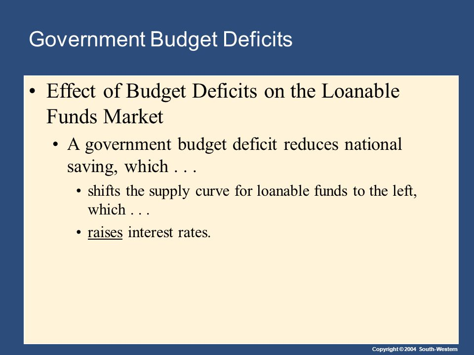 Copyright © 2004 South-Western Government Budget Deficits Effect of Budget Deficits on the Loanable Funds Market A government budget deficit reduces n