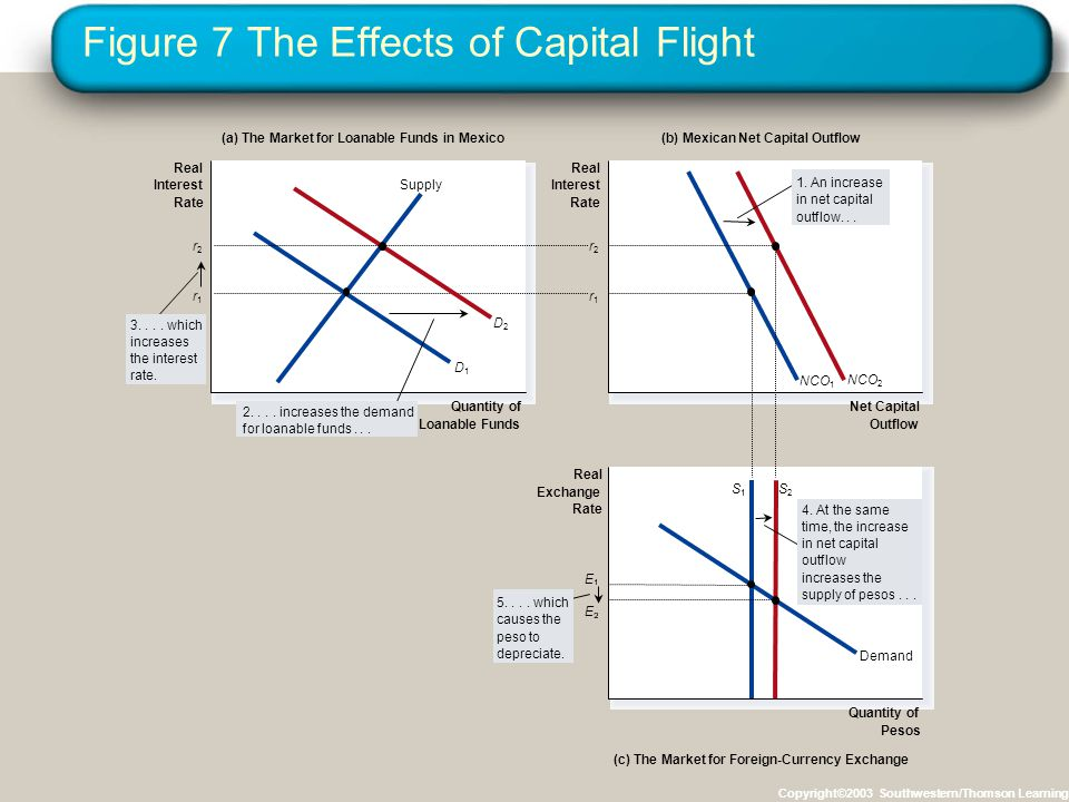 Figure 7 The Effects of Capital Flight Copyright©2003 Southwestern/Thomson Learning (a) The Market for Loanable Funds in Mexico(b) Mexican Net Capital