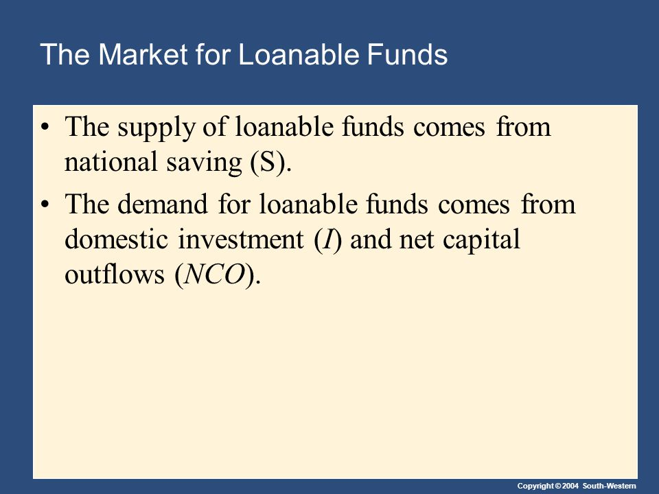 Copyright © 2004 South-Western The Market for Loanable Funds The supply of loanable funds comes from national saving (S). The demand for loanable fund