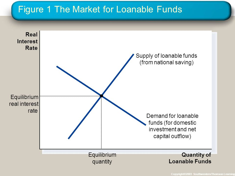 Figure 1 The Market for Loanable Funds Copyright©2003 Southwestern/Thomson Learning Quantity of Loanable Funds Real Interest Rate Supply of loanable funds (from national saving) Demand for loanable funds (for domestic investment and net capital outflow) Equilibrium quantity Equilibrium real interest rate