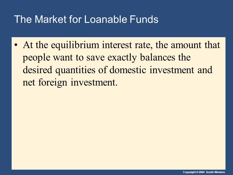 Copyright © 2004 South-Western The Market for Loanable Funds At the equilibrium interest rate, the amount that people want to save exactly balances the desired quantities of domestic investment and net foreign investment.