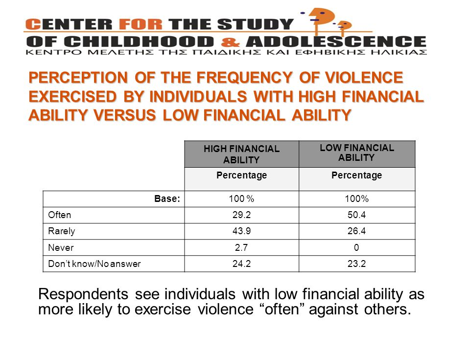 PERCEPTION OF THE FREQUENCY OF VIOLENCE EXERCISED BY INDIVIDUALS WITH HIGH FINANCIAL ABILITY VERSUS LOW FINANCIAL ABILITY Respondents see individuals with low financial ability as more likely to exercise violence often against others.