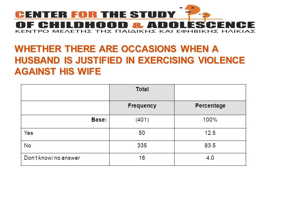 WHETHER THERE ARE OCCASIONS WHEN A HUSBAND IS JUSTIFIED IN EXERCISING VIOLENCE AGAINST HIS WIFE Total FrequencyPercentage Βase:(401)100% Yes5012.5 No33583.5 Don't know/ no answer164.0
