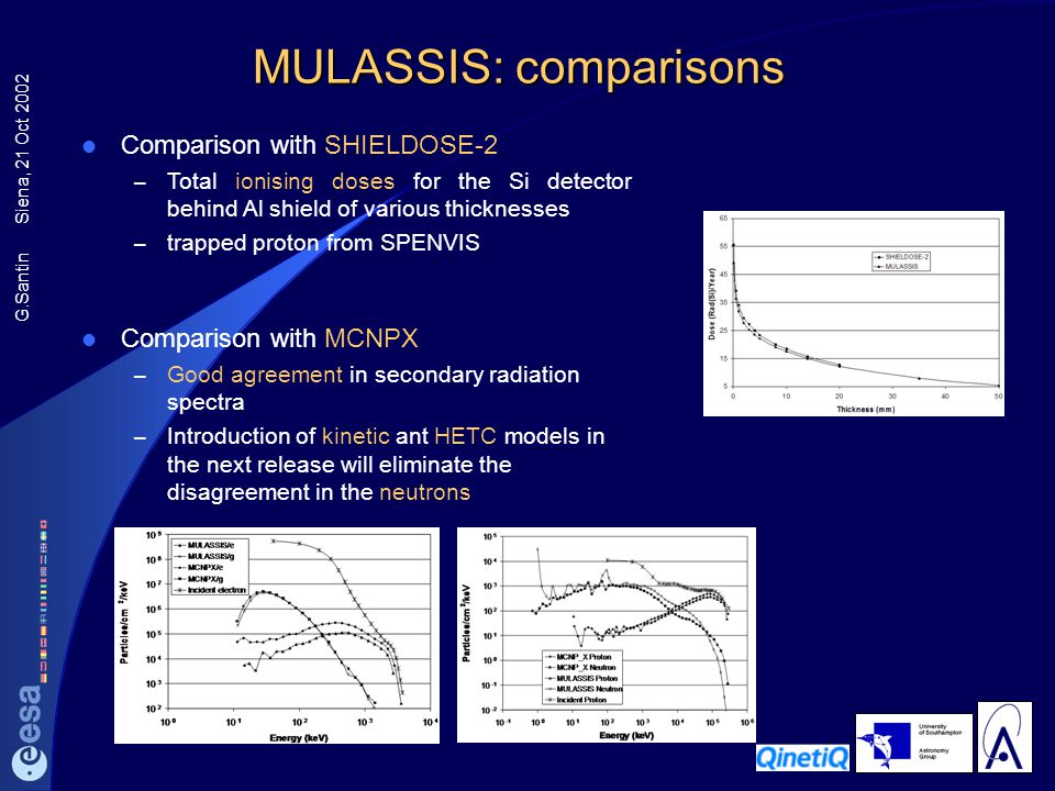 G.Santin Siena, 21 Oct 2002 MULASSIS: comparisons Comparison with MCNPX – Good agreement in secondary radiation spectra – Introduction of kinetic ant