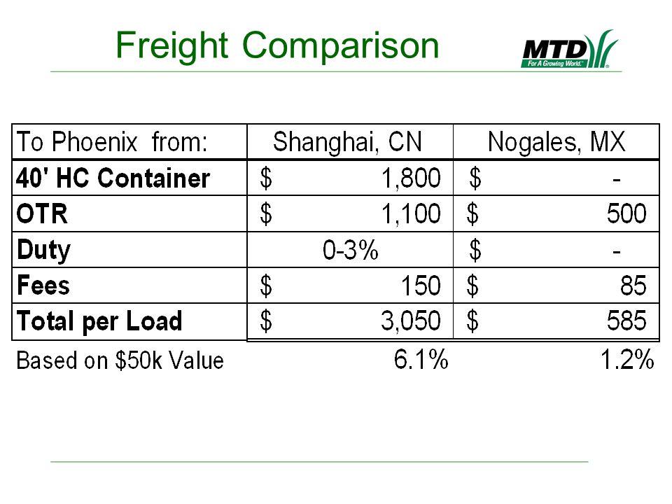 Freight Comparison