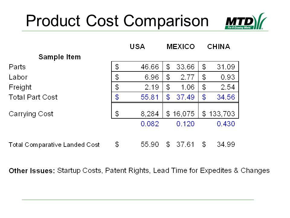 Product Cost Comparison