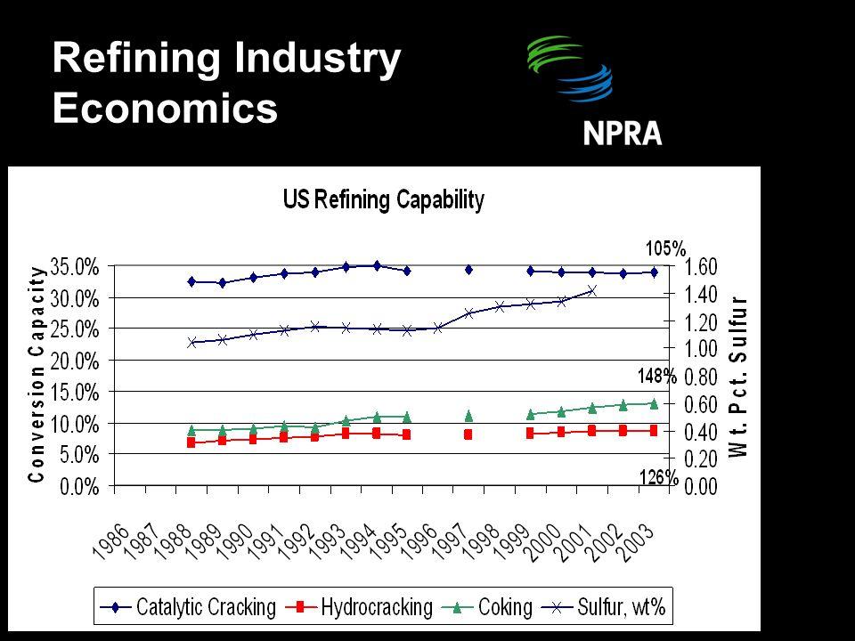 Refining Industry Economics