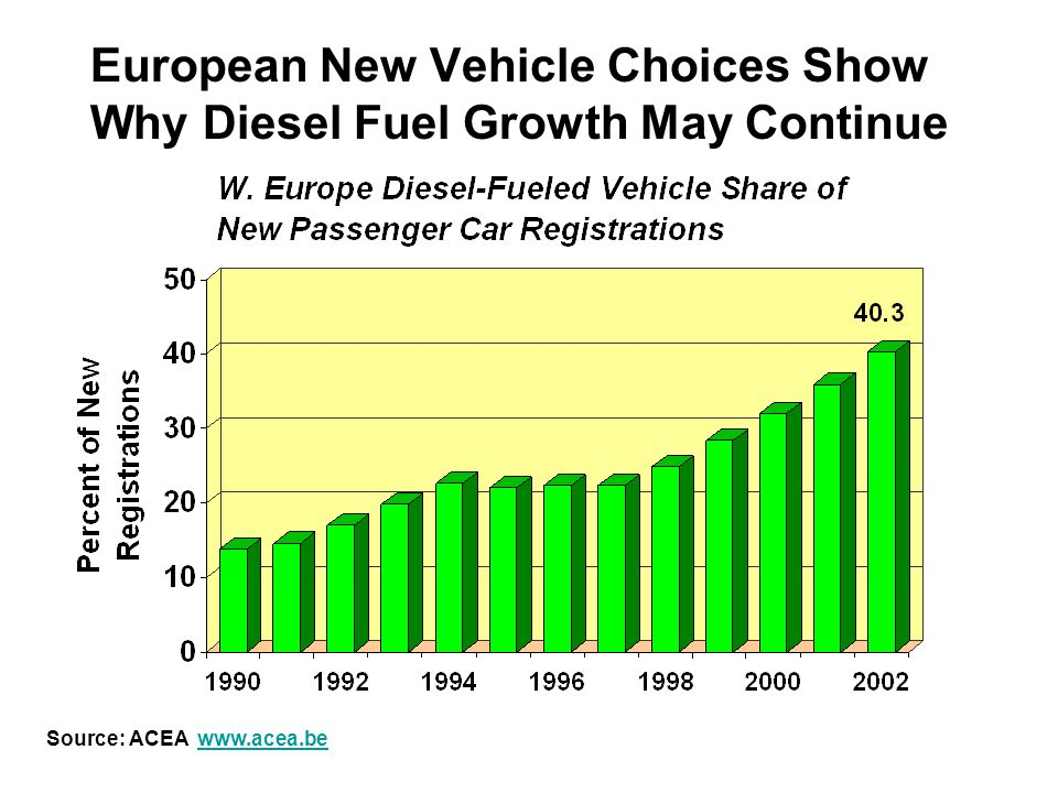 European New Vehicle Choices Show Why Diesel Fuel Growth May Continue Source: ACEA www.acea.bewww.acea.be