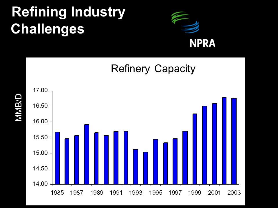 Refinery Capacity MMB/D Refining Industry Challenges