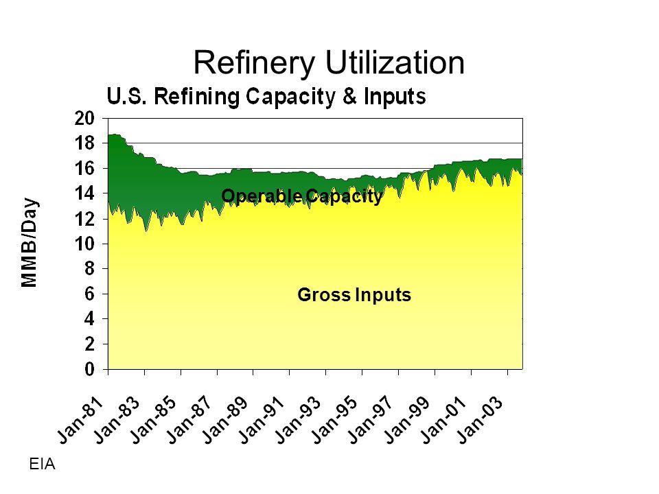 Gross Inputs Operable Capacity EIA Refinery Utilization