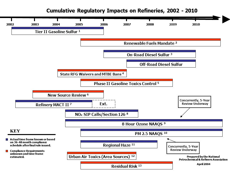 2005 And Beyond Higher crude oil costs Continued rollout of Tier II gasoline sulfur reductions ULSD regulations for highway and non-road applications Full implementation of state MTBE bans Additional RFG areas 8- hour ozone non-attainment designations NSR reform gridlock because of federal stay Boutique Fuels Misperceptions Refining Industry Challenges