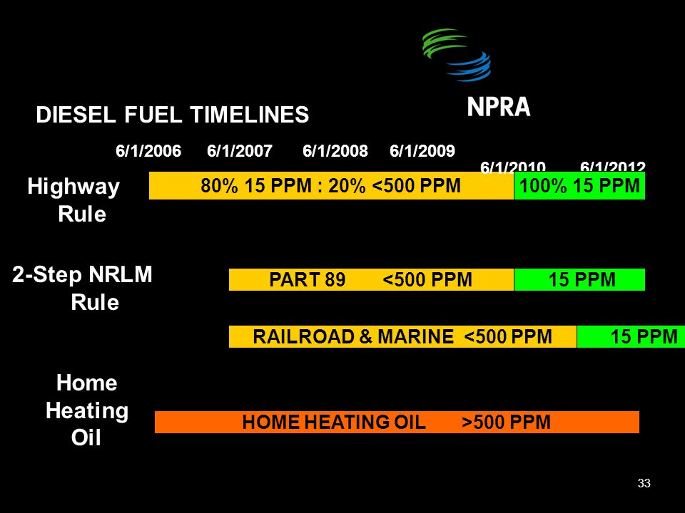 DIESEL FUEL TIMELINES 80% 15 PPM : 20% <500 PPM 6/1/20066/1/20086/1/2007 6/1/2010 6/1/2012 6/1/2009 100% 15 PPM Highway Rule 2-Step NRLM 2 Rule 15 PPMPART 89 <500 PPM 15 PPM OR Home Heating Oil HOME HEATING OIL >500 PPM 33 RAILROAD & MARINE <500 PPM